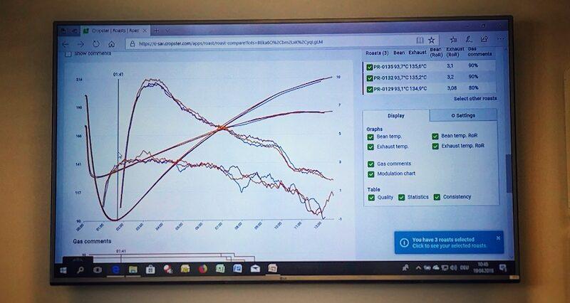 """Diagramme auf einem Bildschirm zeigen die Prozesse beim Kaffee Rösten. Das hier verwendete Programm """"Cropster"""" gehört inzwischen zum Standard in fast allen Röstereien weltweit."""
