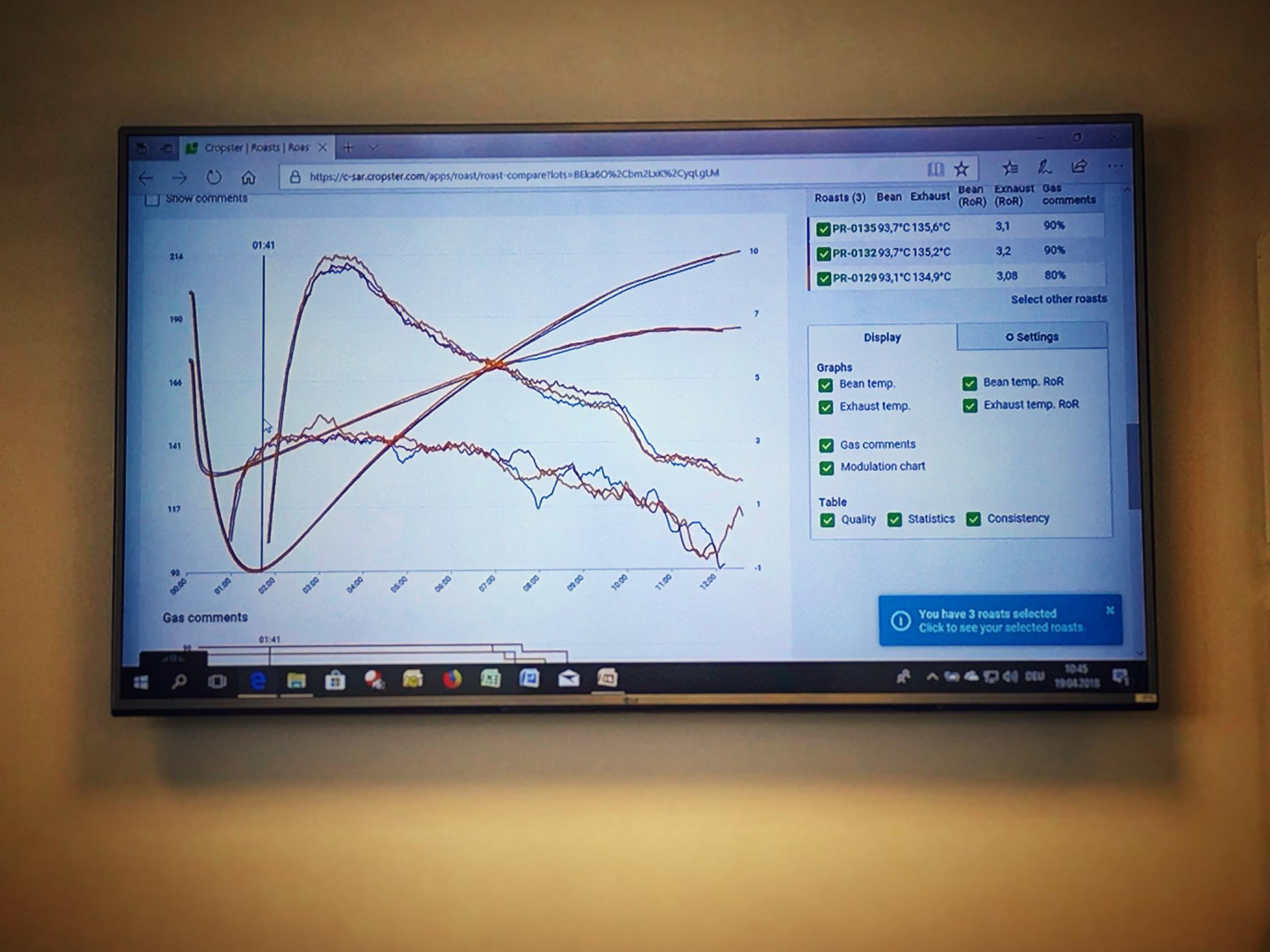 Röstkurven auf einem Bildschirm an einer weißen Wand. Man sieht eine vergleichende Übersicht von übereinandergelegten Kurven, aus dem Röstprogramm Cropster.